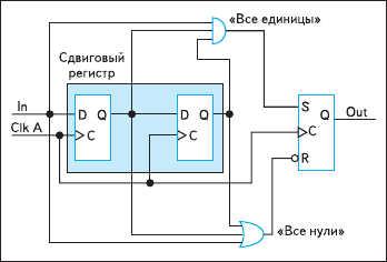 Рис. 13. Входной сигнал пропускается  через цифровой фильтр