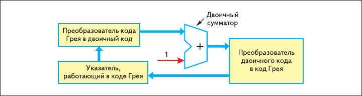 Рис. 14. В качестве счетчика в коде Грея целесообразнее применить  двоичный сумматор с конвертерами в код Грея и из кода Грея на входе и выходе сумматора