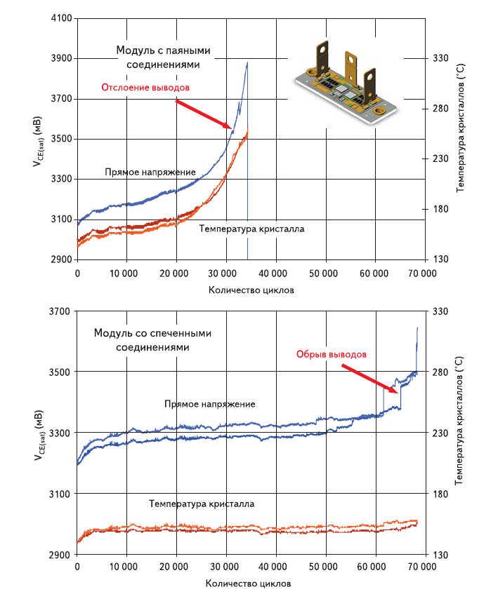 Рис. 16. Изменение теплового сопротивления и напряжения насыщения V_CE(sat) в процессе испытаний на термоциклирование для модулей IGBT паяного и спеченного типа