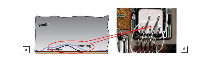 Рис. 18. а) Схематическое поперечное сечение модуля при сплошной заливке гелем (gell fill) и покрытии тонким слоем (coating); б) фотография чипа с тонким слоем геля