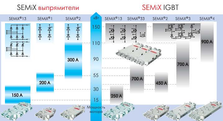 Рис. 2. Семейство модулей IGBT и выпрямителей SEMiX в стандартных конструктивах с высотой терминалов 17 мм для преобразователей мощностью 15-150 кВт