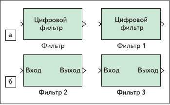 Рис. 2. Модели объектов Hd1 и Hd5 для Simulink в виде: а) блоков; б) подсистем