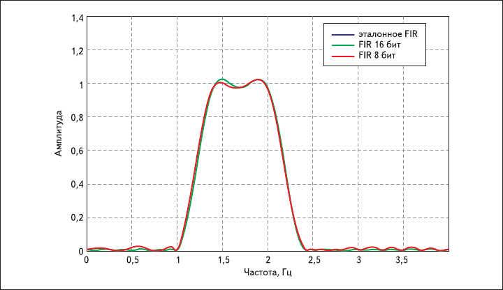 Рис. 2. АЧХ КИХ-фильтров с неквантованными и квантованными коэффициентами