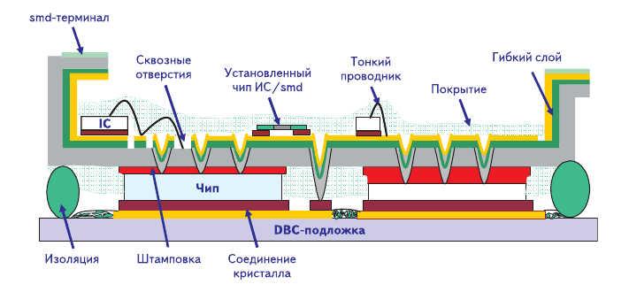 Рис. 20. Поперечное сечение интегрального IPM на базе технологии SKiN