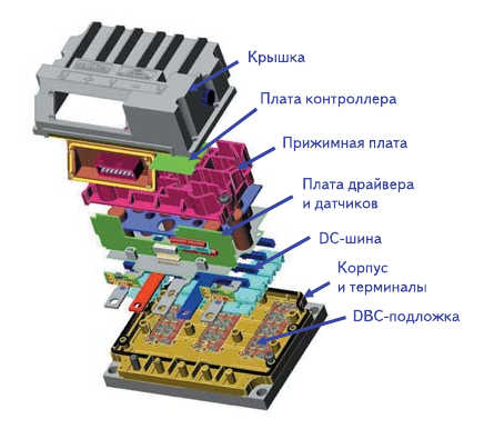 Рис. 22. Конструкция модуля привода электромобиля SKAI (48 В, 360 А)