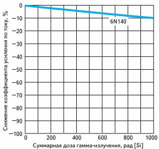 Отклик оптронов Avago Technologies на гамма-излучение