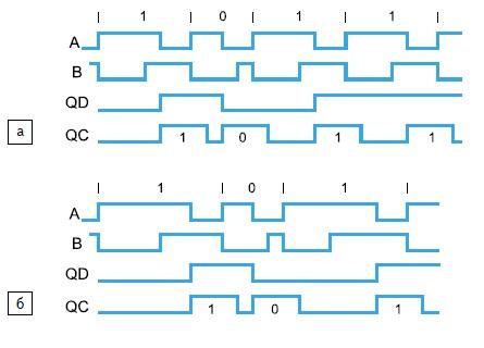 Временные диаграммы декодирования ШМ-ПП с опросом контрольного сигнала