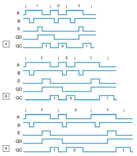 Временные диаграммы декодирования ШМ-ПП со сбросом контрольного сигнала