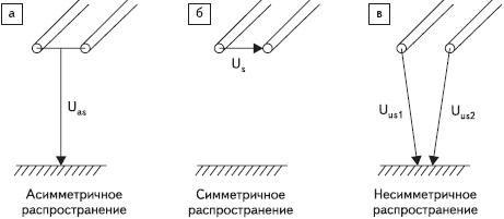 Рис. 1. Распространение помех