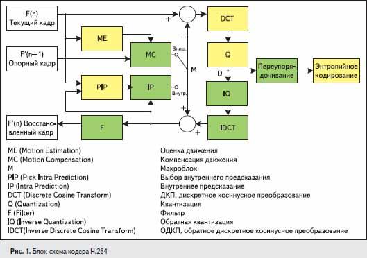 Блок-схема кодера H.264
