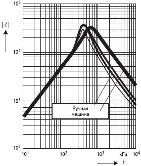 Рис. 18. Зависимость импеданса |Z| от частоты f. Воспроизводимость и разброс при ручной и машинной намотке