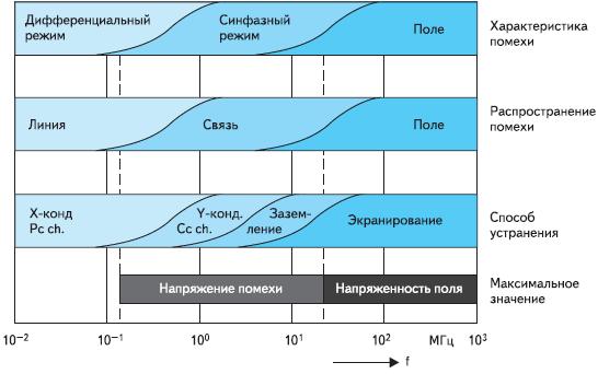 Рис. 2. Обзор диапазона частот Pc ch. — дроссели с сердечником из железного порошка, а также все одиночные дроссели; X-конд. — X-конденсаторы; Cc ch. — дроссели с токовой компенсацией; Y-конд. — Y-конденсаторы