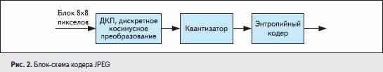 Блок-схема кодера JPEG