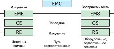Рис. 3. Термины ЭМС