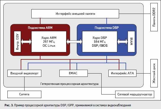 Пример процессорной архитектуры DSP/GPP, применяемой в системах видеонаблюдения