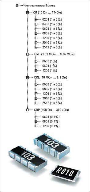 Чип-резисторы и сборки Bourns