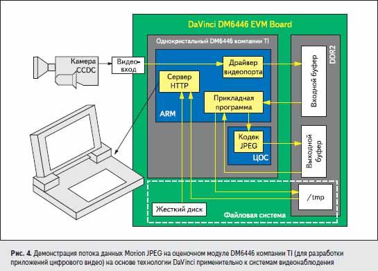 Демонстрация потока данных Motion JPEG на оценочном модуле DM6446 компании TI