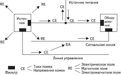 Рис. 4. Модель восприимчивости и фильтрация