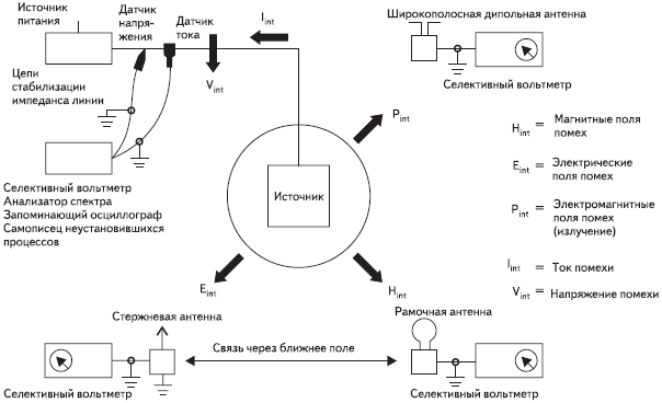 Рис. 5. Распространение электромагнитных помех и техника измерения ЭМС