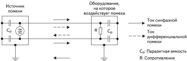 Рис. 6. Синфазная и дифференциальная помеха