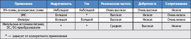 Таблица 1. Обзор типовых применений катушек индуктивности и дросселей