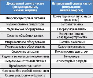 Таблица 2. Источники помех