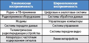 Таблица 3. Оборудование, подверженное воздействию помех