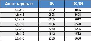 Таблица 4. Кодировка размеров компонентов