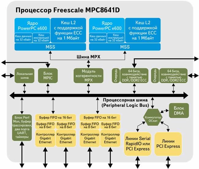Внутренняя архитектура флагманского двуядерного процессора Freescale PowerPC MPC8641D