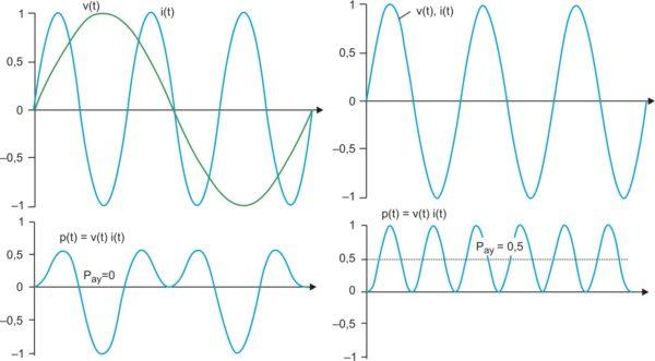 Мгновенная мощность при различных и одинаковых значениях частоты тока и напряжения