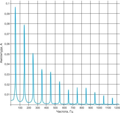 Гармонический состав входного тока выпрямителя