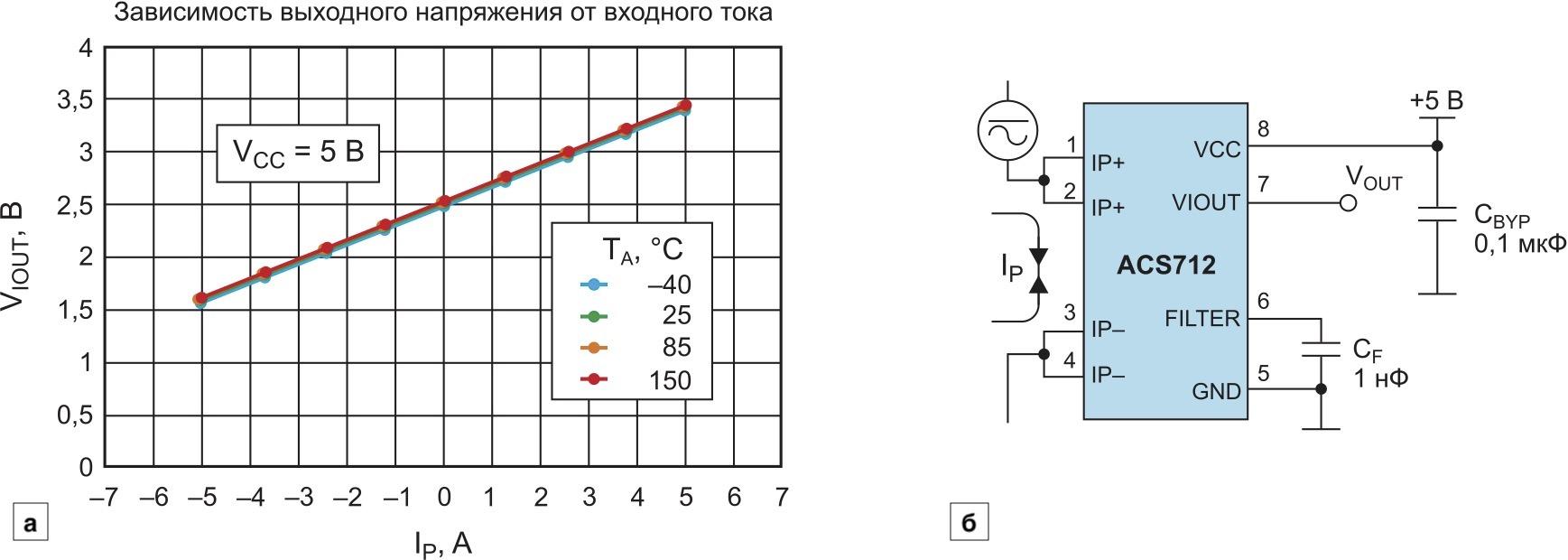 Микросхема ACS712: передаточная характеристика; схема включения