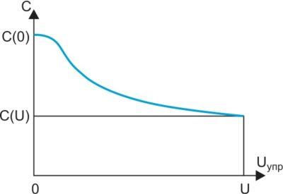 Характер зависимости емкости вариконда от управляющего напряжения