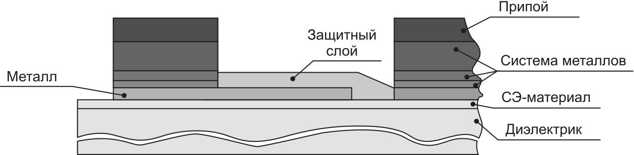 Пример структуры слоев планарного вариконда