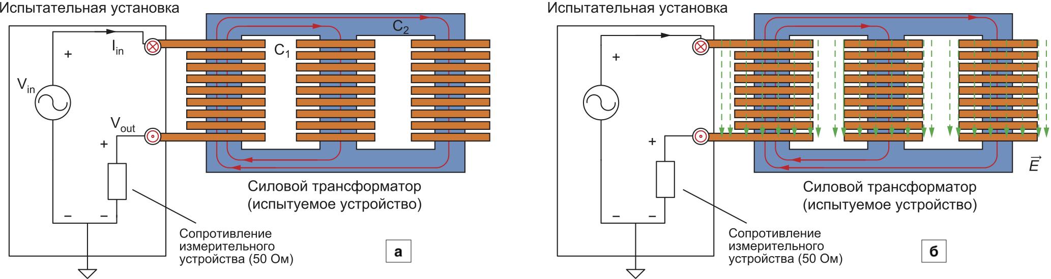 Распределение электромагнитного поля: а) в низкочастотной части спектра частотного диапазона (магнитное поле сконцентрировано в основном в сердечнике); б) в среднечастотной области (электрическое поле в основном распределено вдоль обмоток)