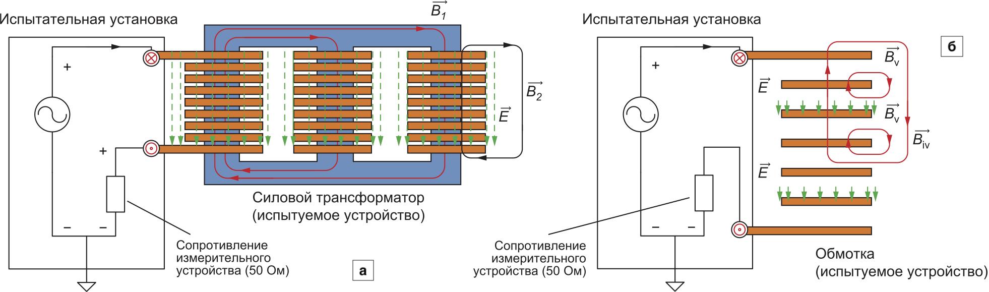 Распределение электромагнитного поля: а) в первой высокочастотной области рассматриваемой полосы частот (электрическое поле присутствует в обмотках Е, магнитное поле — в сердечнике B1 и на границе сердечник-диэлектрик); б) во второй высокочастотной области рассматриваемой полосы частот (магнитное и электрическое поле присутствует только в измеряемых обмотках)