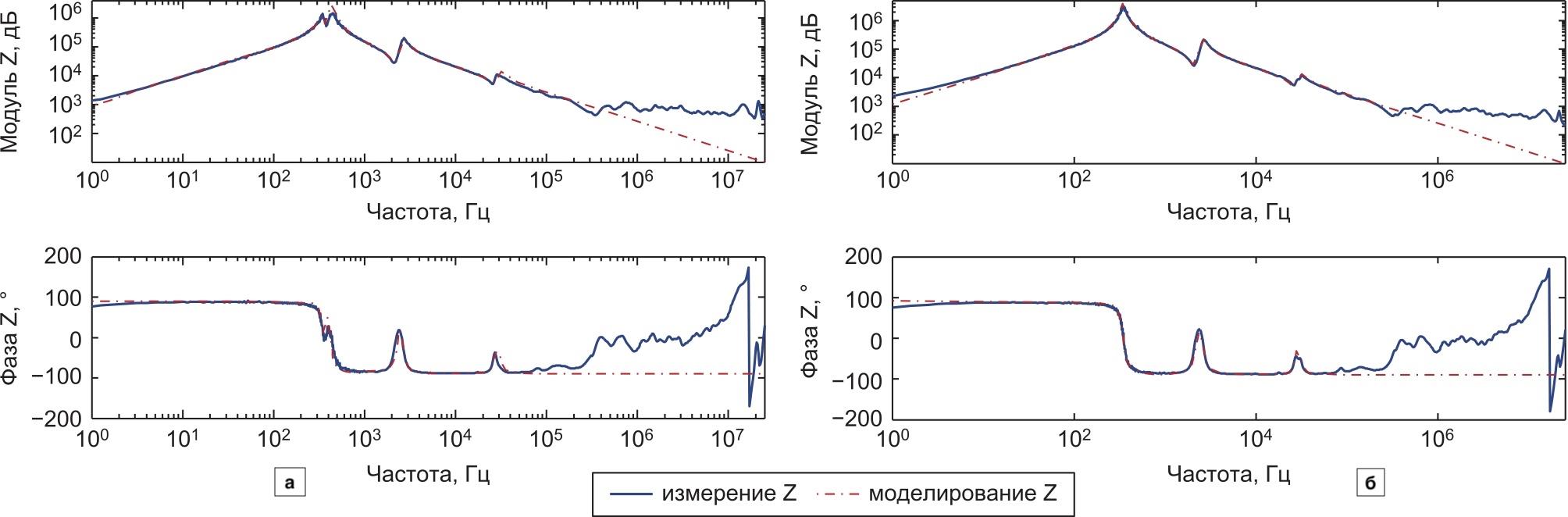 Сопоставление результатов реальных измерений и результатов моделирования. (Сквозная АЧХ трансформатора YNyn измеряется в конфигурации открытой цепи: фаза U (а) и V (б) высоковольтного напряжения HV)