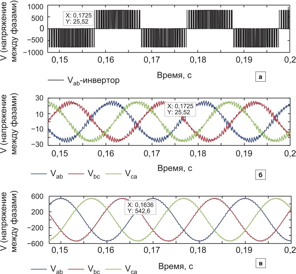 Зависимость напряжения между фазами от времени: а) для ШИМ-напряжения; б) для трех симметричных напряжений между фазами при использовании фильтра; в) для трех симметричных напряжений между фазами при использовании модели трансформатора
