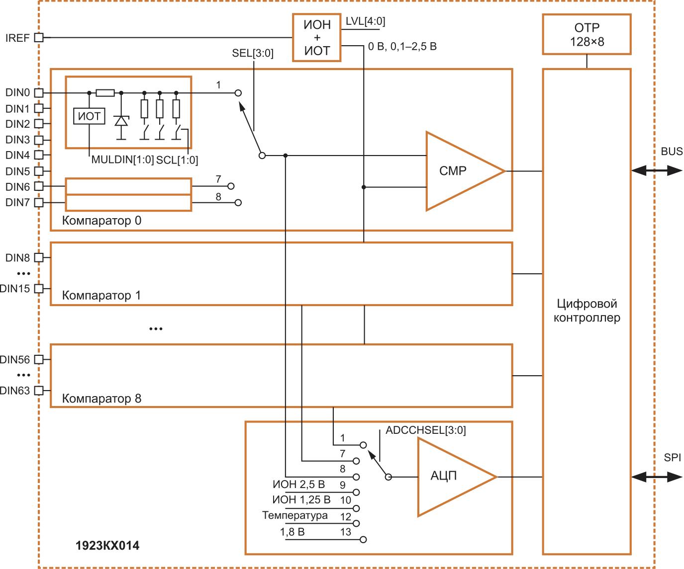 Структурная схема микросхемы 1923КХ014