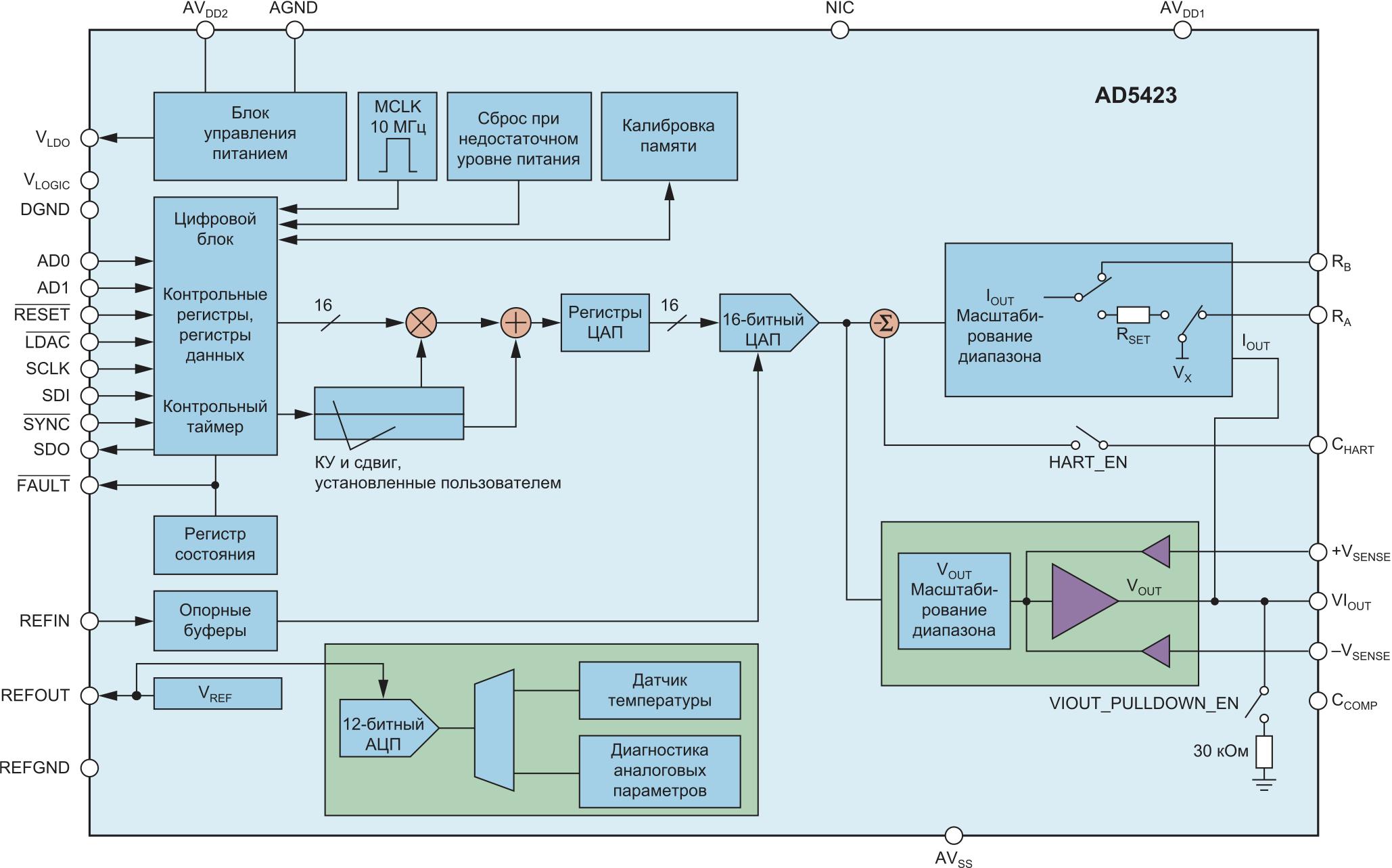 Внутренняя структура ЦАП AD5423