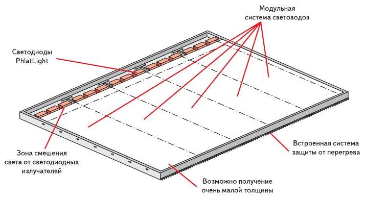 Рис. 3. Конструкция источника задней подсветки Luminus
