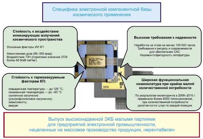 Специфика ЭКБ для аппаратуры космического назначения