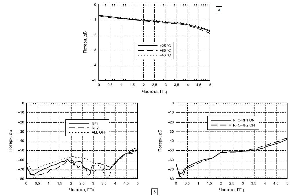 Зависимость коэффициента передачи коммутатора HMC349
