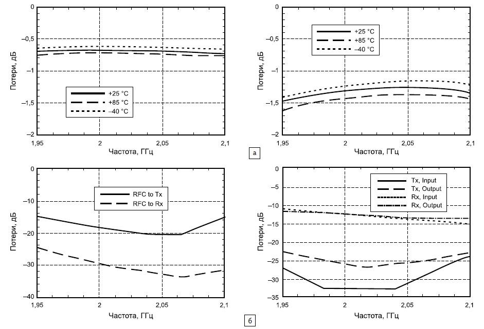 Зависимости коэффициентов передачи микросхем HMC646LP2/646LP2E