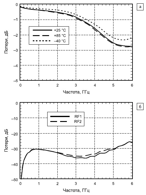 Зависимости потерь микросхемы HMC784MS8GE