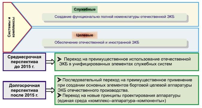 Перспективы перехода на ЭКБ ОП