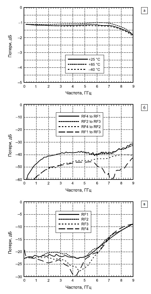 Зависимости для коммутатора H427