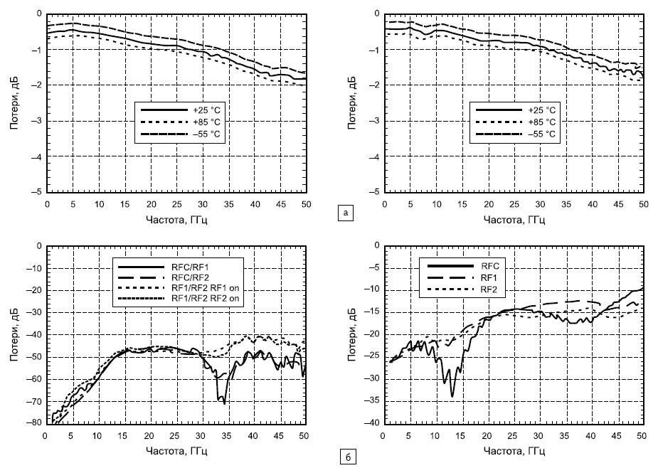Зависимости коэффициентов передачи HMC975