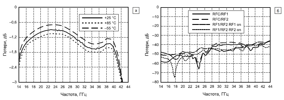 Зависимость коэффициента передачи микросхемы HMC971
