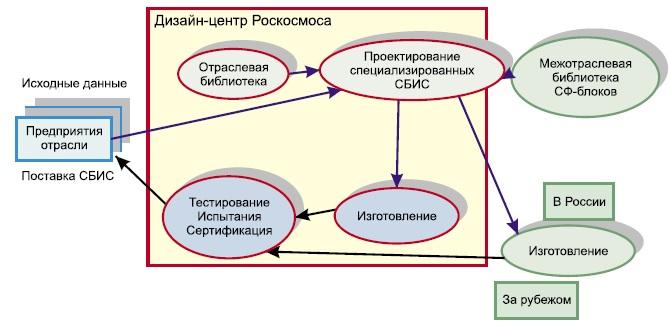Кооперация при разработке и производстве специализированной ЭКБ космического применения